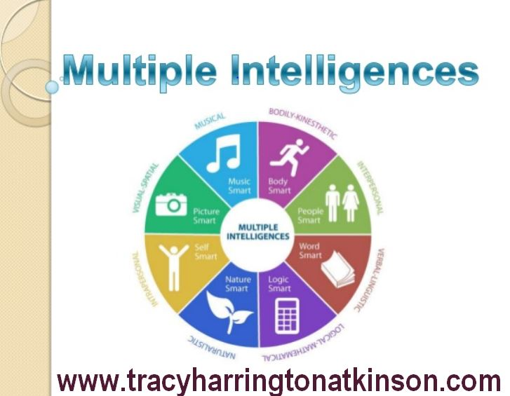 howard gardner speaks of multiple intelligence in learning concept Mathematical concept has it is associated with howard gardner's theory on mi learning using b multiple intelligences(mi) intelligence is the ability.