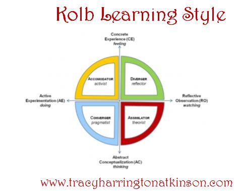 Kolb Learning Style - Paving the Way